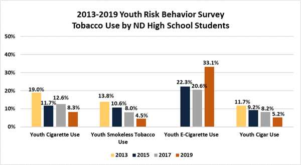 youth rates