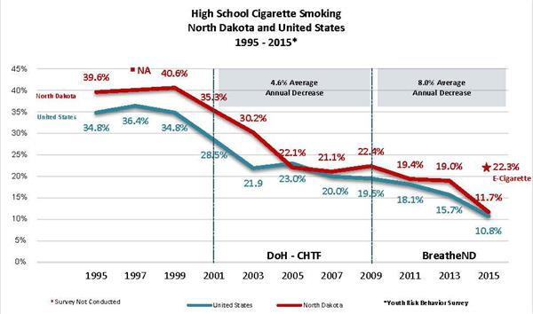 ND Smoke Youth Average Annual Rates