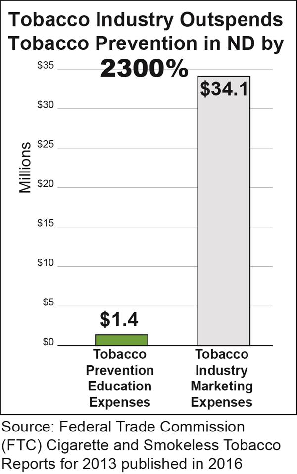 2300 percent Tobacco Industry Comparison Spending Chart